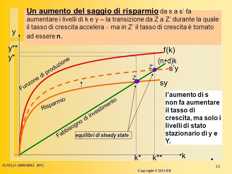 La dinamica della transizione: il passaggio ad un nuovo stato stazionario, da k* a k** (k**>k*)