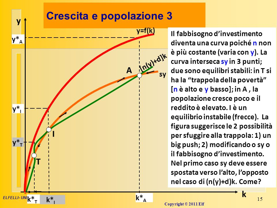 Crescita e popolazione 4
