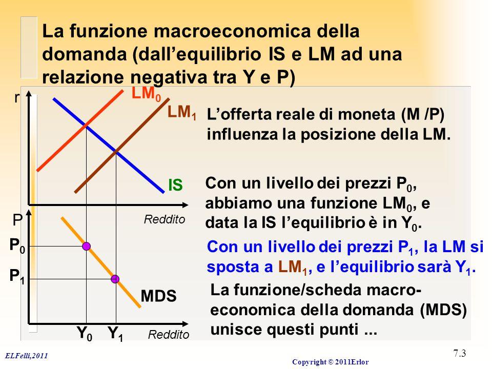 La scheda (funzione) macroeconomica della domanda