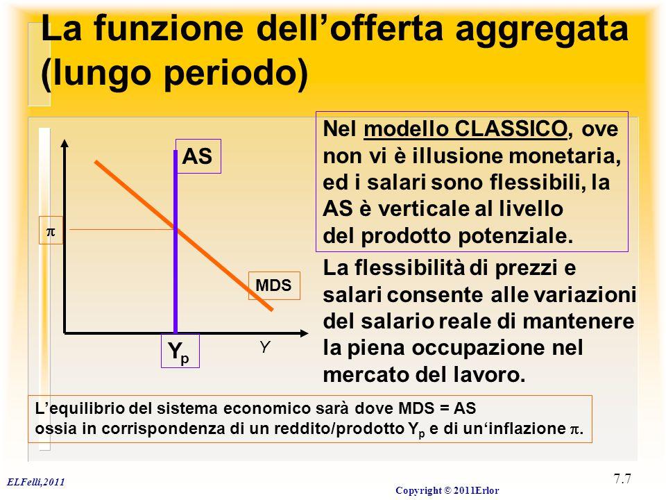 AS E p E p0 MDS MDS Yp Cambiamenti dell'offerta (nominale)