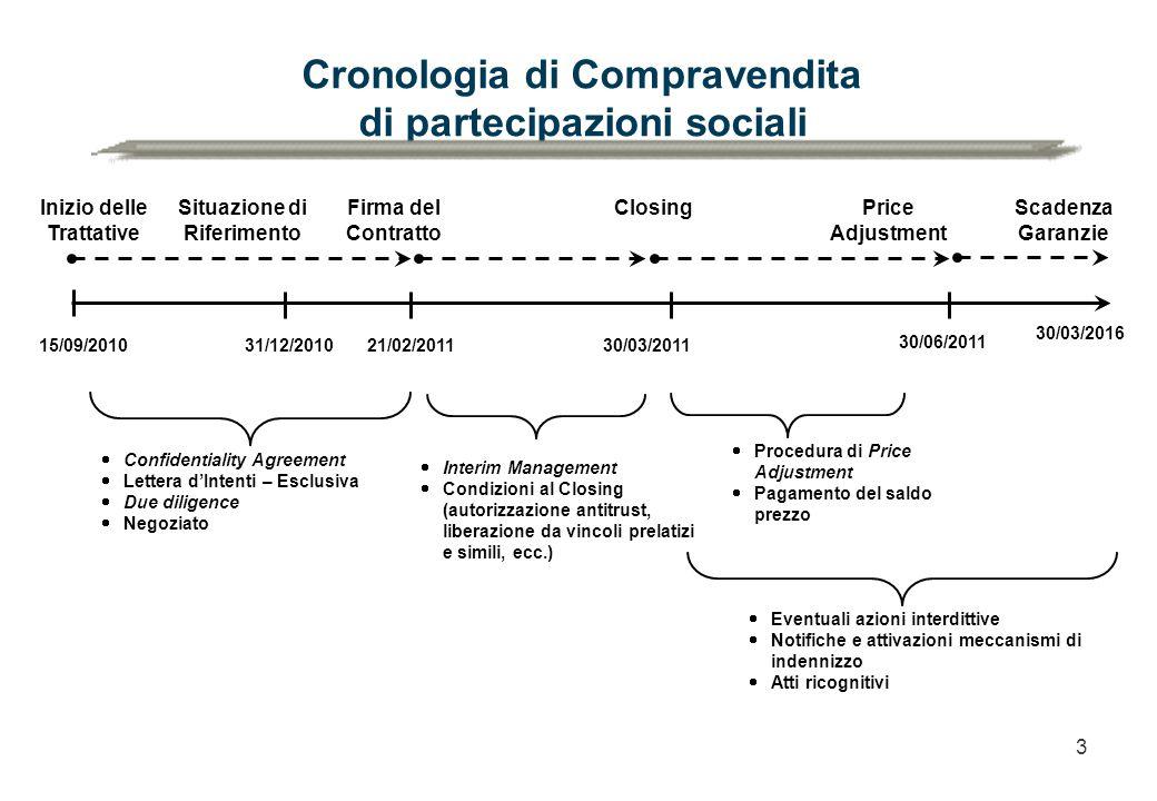 Cronologia di Compravendita di partecipazioni sociali