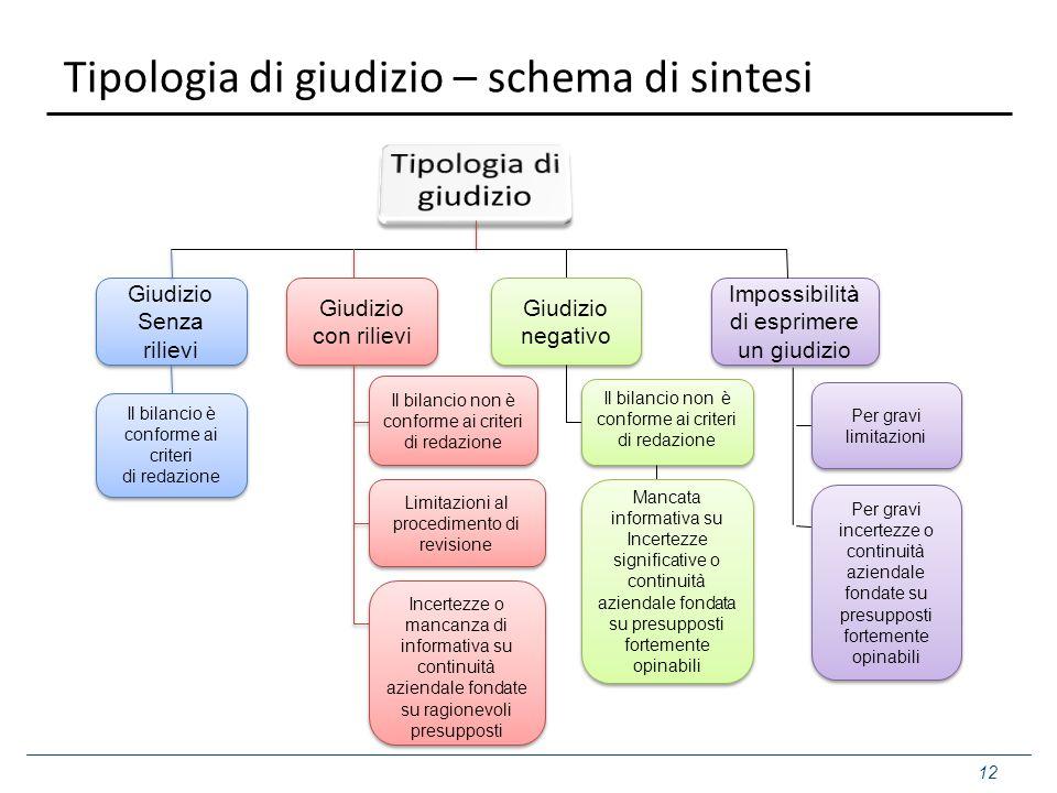 Tipologia di giudizio – schema di sintesi