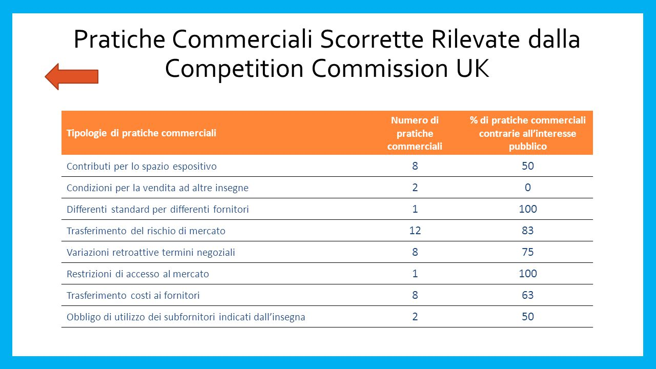 Pratiche Commerciali Scorrette Rilevate dalla Competition Commission UK