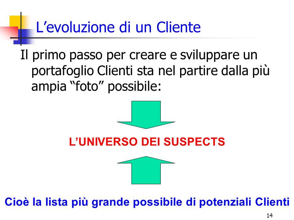 L'evoluzione di un Cliente