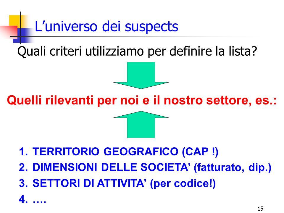L'universo dei suspects