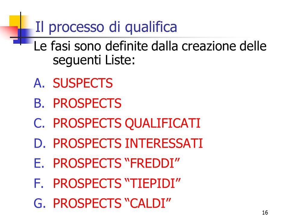 Il processo di qualifica