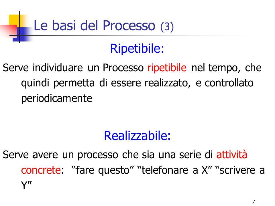 Le basi del Processo (3) Ripetibile: Realizzabile: