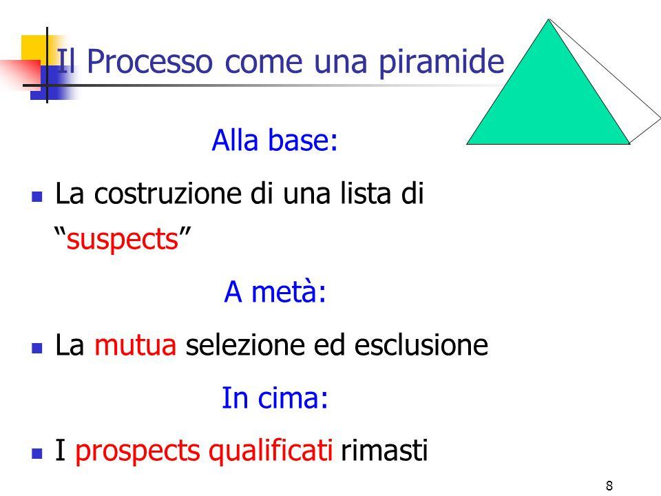 Il Processo come una piramide
