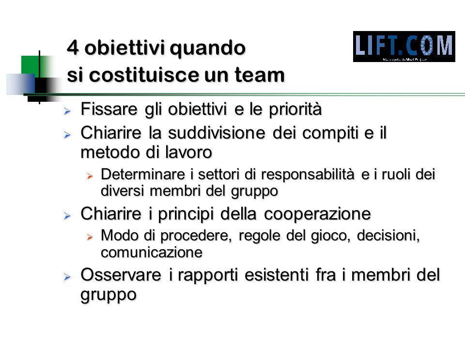 4 obiettivi quando si costituisce un team
