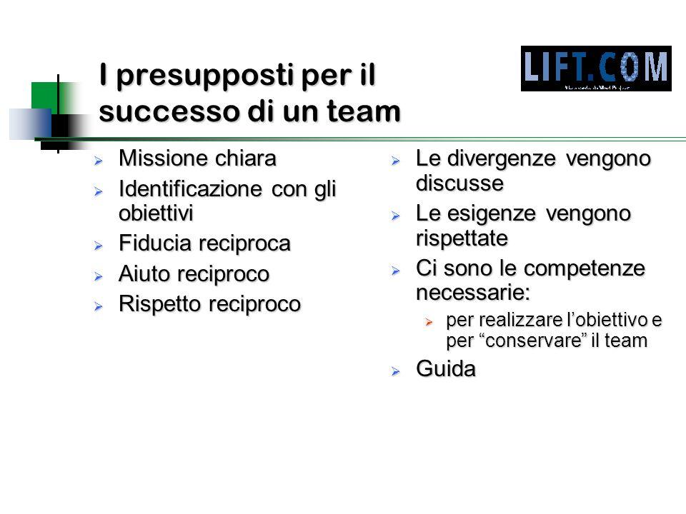 I presupposti per il successo di un team
