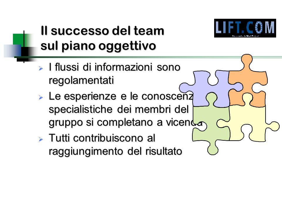 Il successo del team sul piano oggettivo