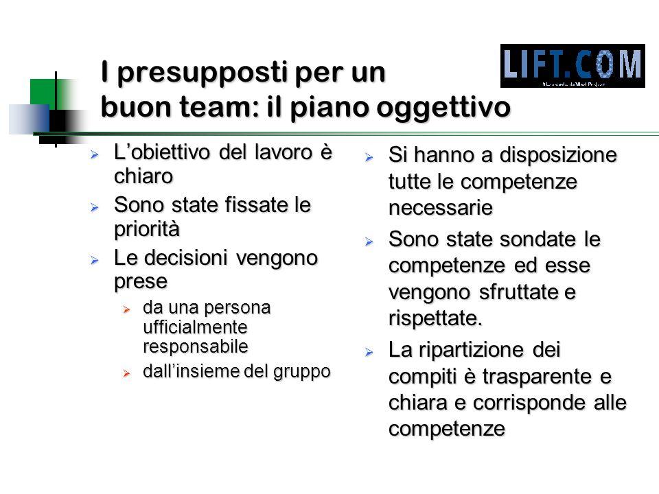 I presupposti per un buon team: il piano oggettivo