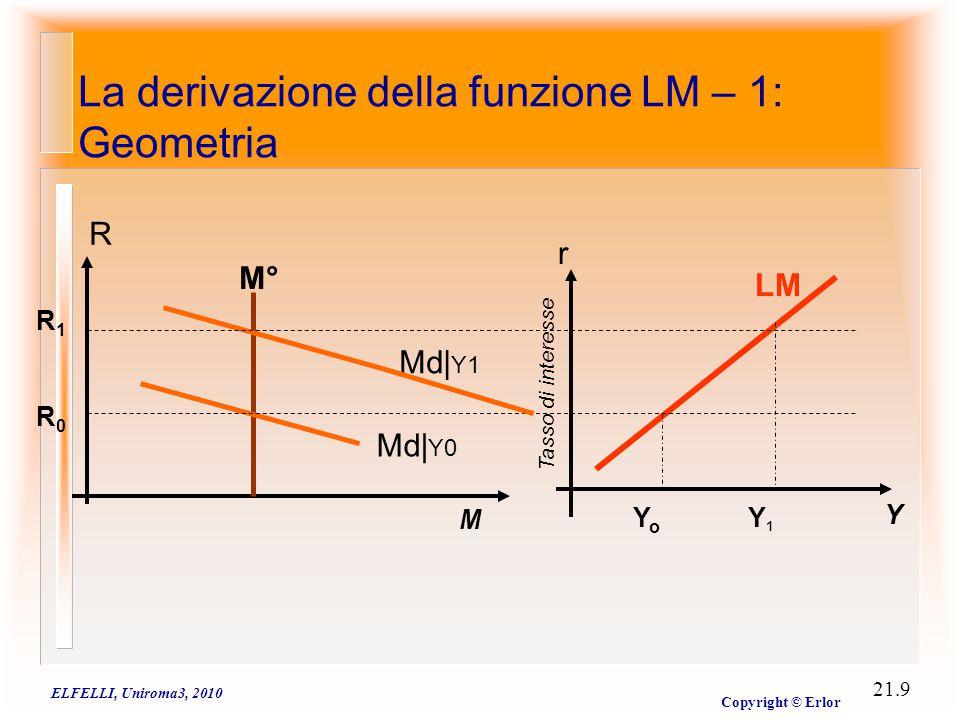La derivazione della funzione LM- 2: Algebra