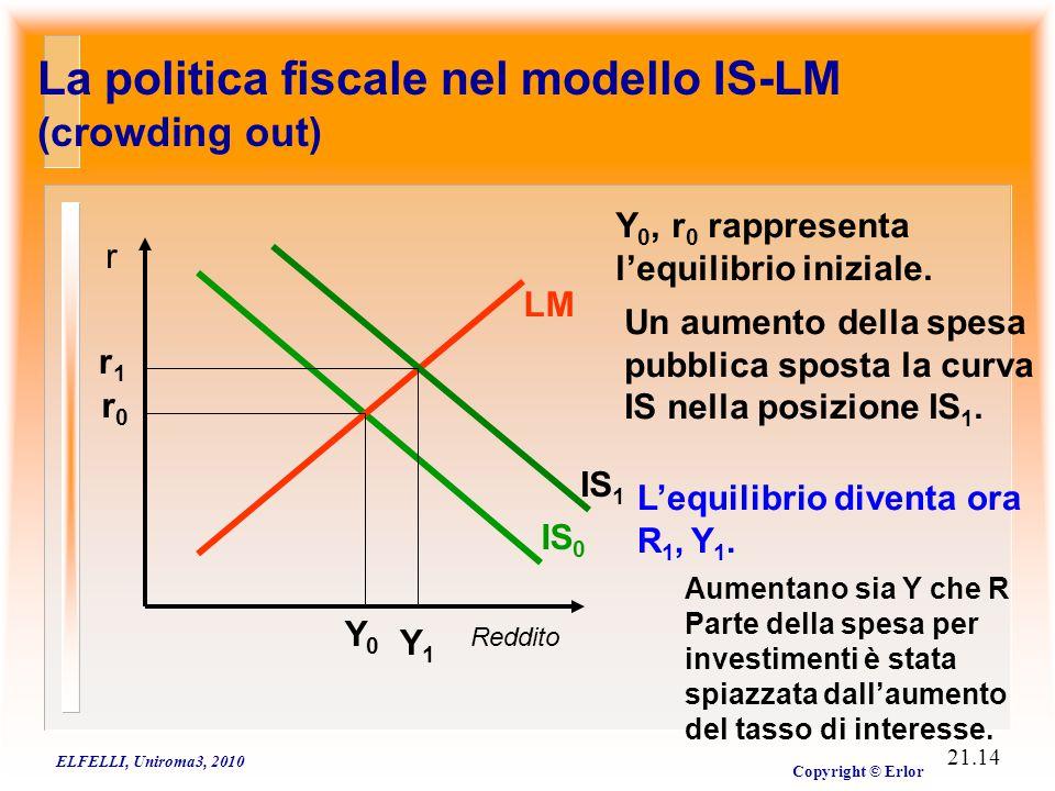 La politica monetaria nel modello IS-LM