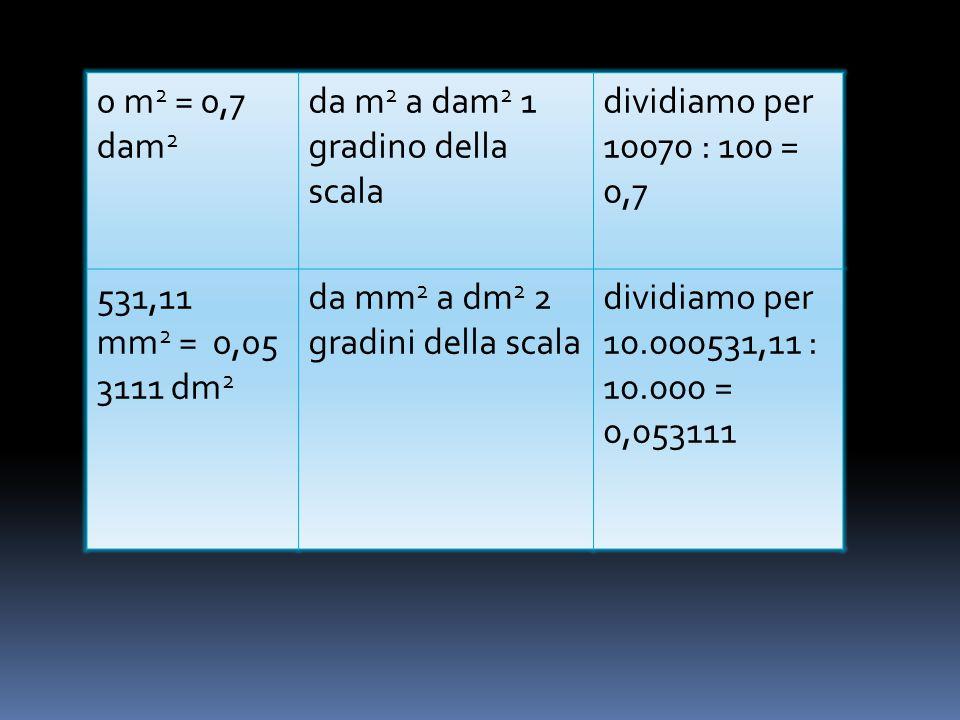 da m2 a dam2 1 gradino della scala dividiamo per 10070 : 100 = 0,7