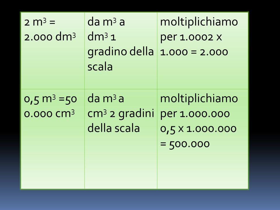 2 m3 = 2.000 dm3 da m3 a dm3 1 gradino della scala moltiplichiamo per 1.0002 x 1.000 = 2.000. 0,5 m3 =500.000 cm3