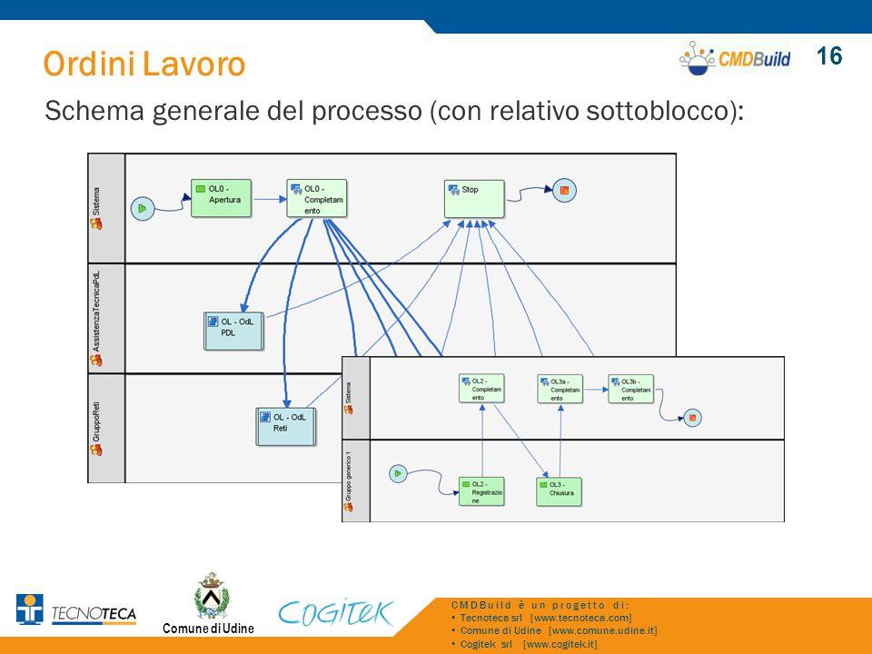 Ordini Lavoro Schema generale del processo (con relativo sottoblocco):