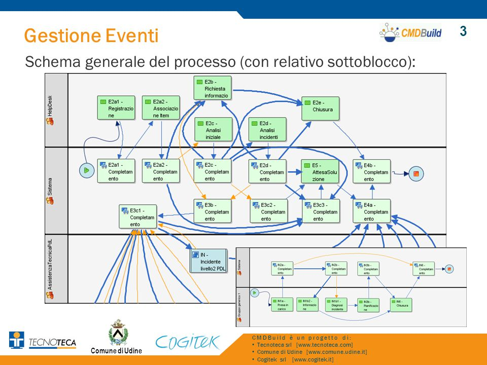 3 Gestione Eventi. Schema generale del processo (con relativo sottoblocco): CMDBuild è un progetto di: