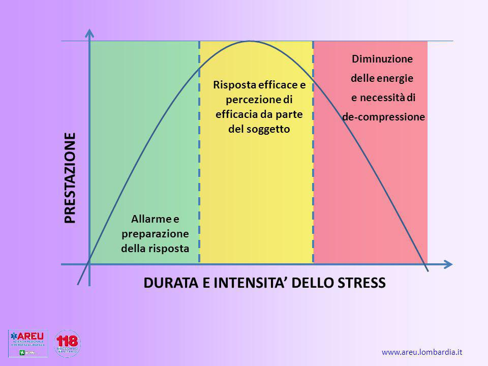 DURATA E INTENSITA' DELLO STRESS