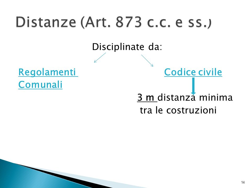 Distanze (Art. 873 c.c.
