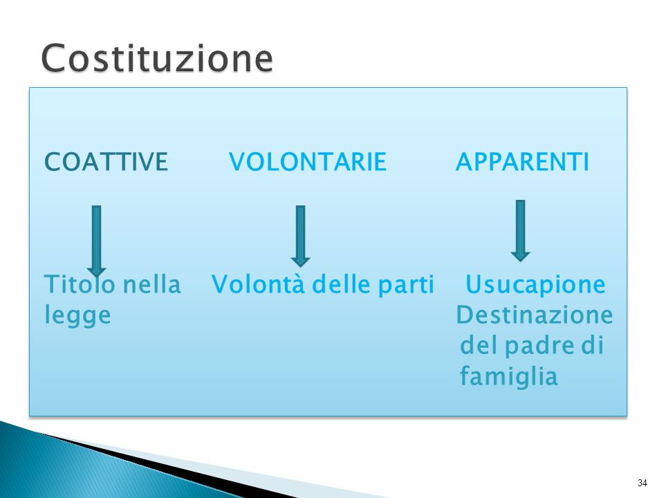 Costituzione COATTIVE VOLONTARIE APPARENTI Titolo nella Volontà delle parti Usucapione legge Destinazione del padre di famiglia