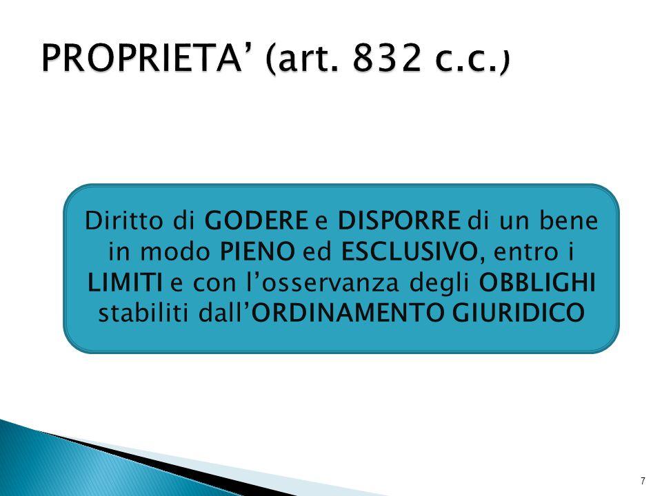 PROPRIETA' (art. 832 c.c.)