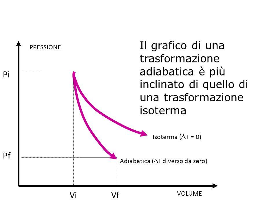 Il grafico di una trasformazione adiabatica è più inclinato di quello di una trasformazione isoterma