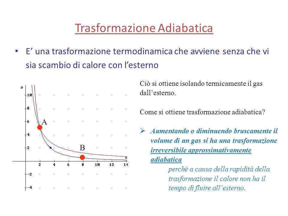 Trasformazione Adiabatica