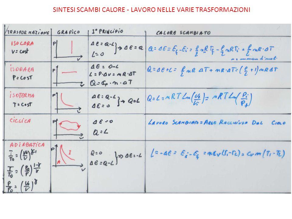 Sintesi Scambi calore - lavoro nelle varie trasformazioni