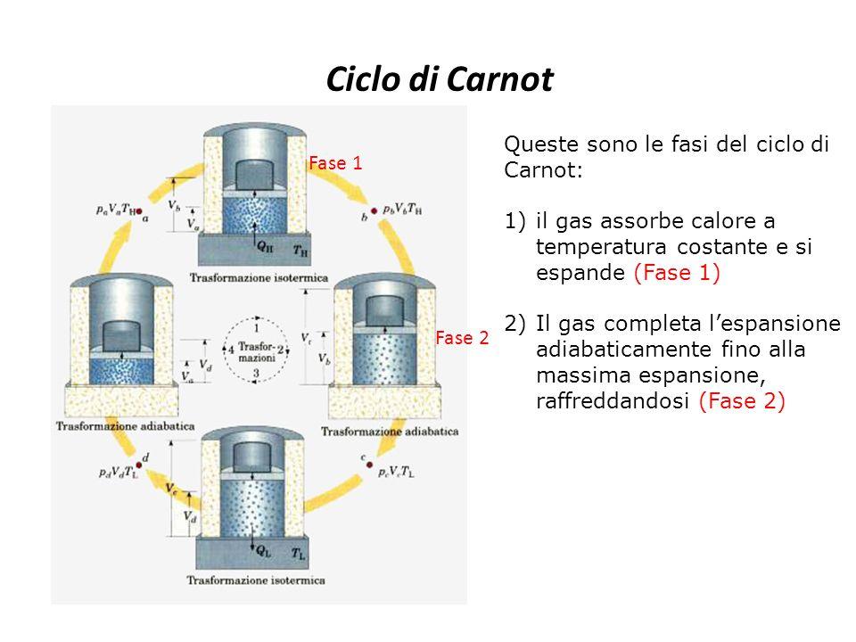 Ciclo di Carnot Queste sono le fasi del ciclo di Carnot: Fase 1