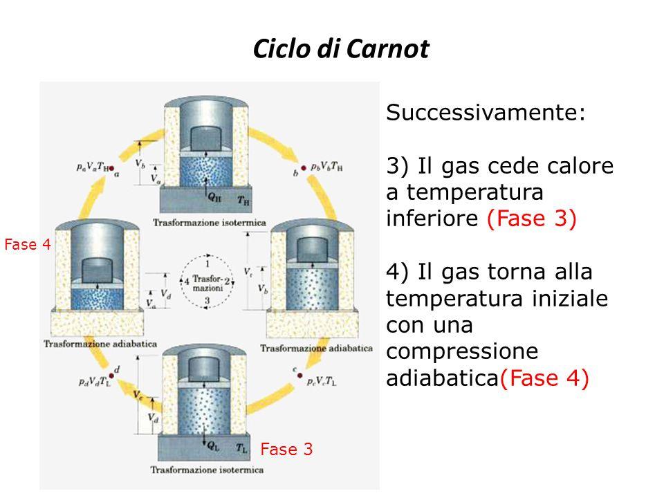 Ciclo di Carnot Successivamente: