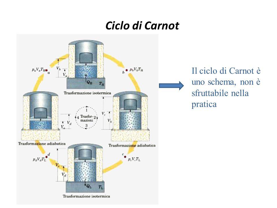 Ciclo di Carnot Il ciclo di Carnot è uno schema, non è sfruttabile nella pratica