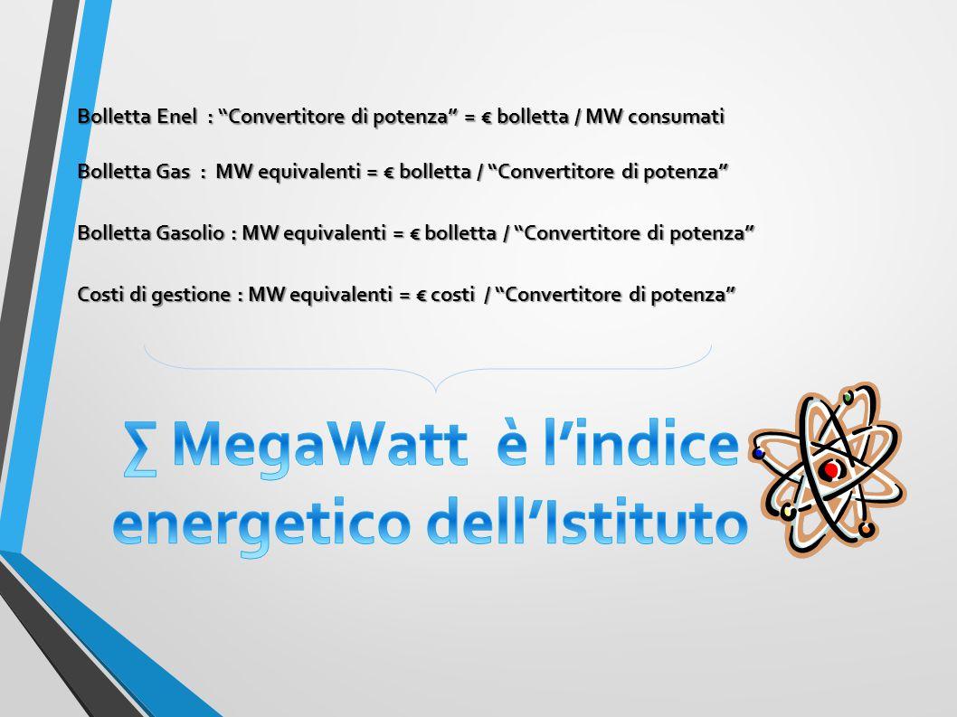 ∑ MegaWatt è l'indice energetico dell'Istituto