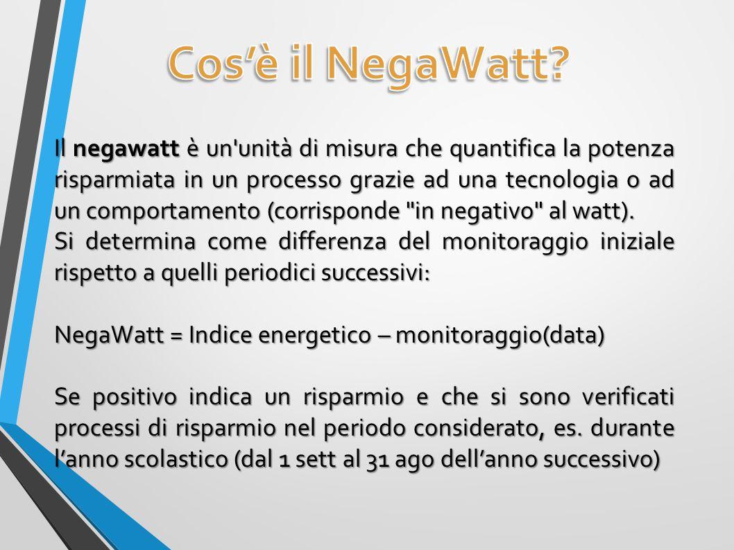 Cos'è il NegaWatt