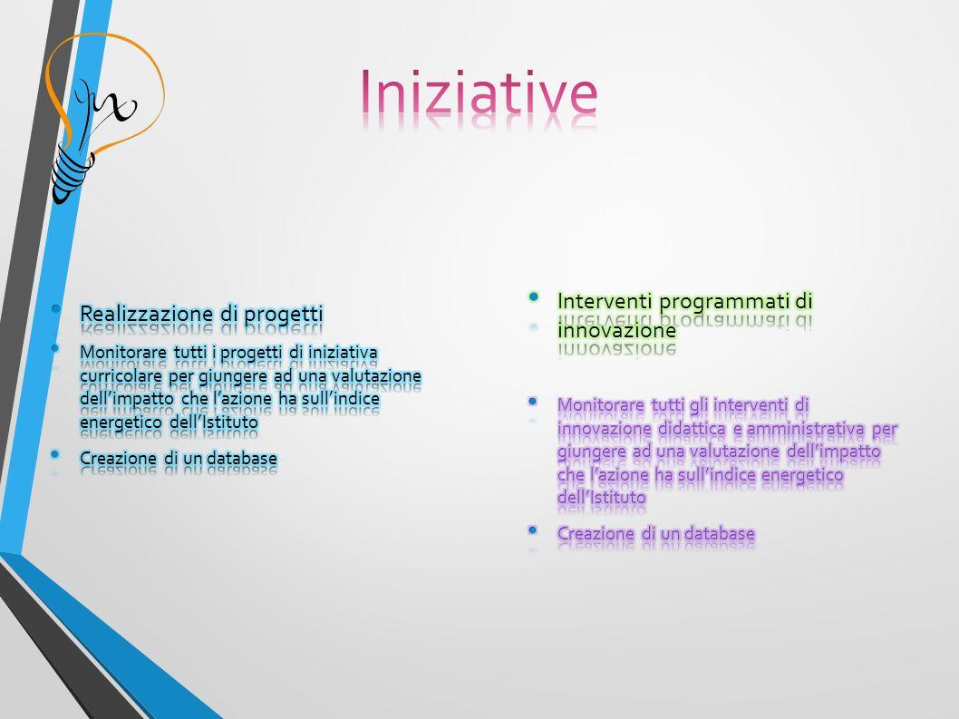 Iniziative Realizzazione di progetti