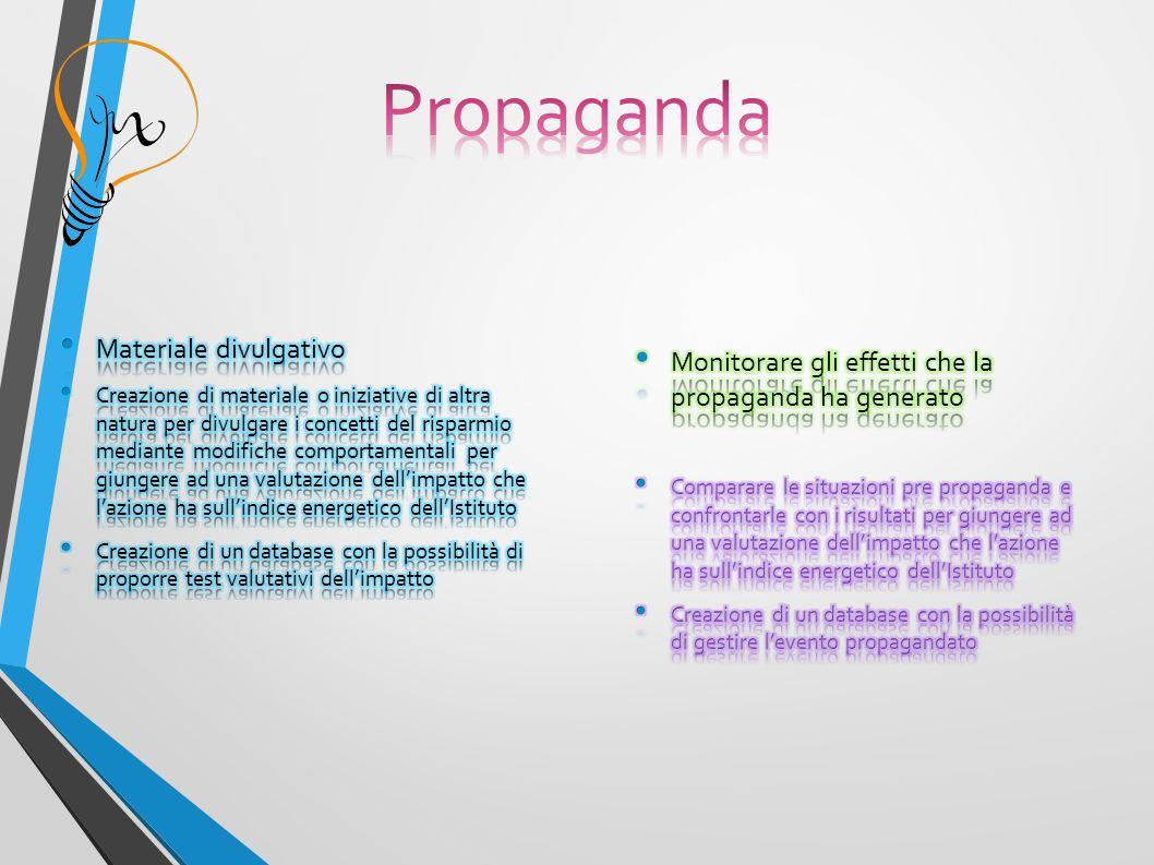 Propaganda Materiale divulgativo
