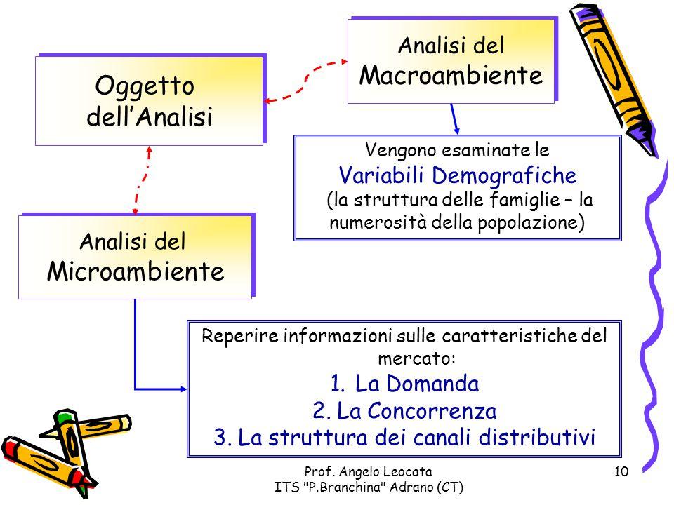 Macroambiente Oggetto dell'Analisi Microambiente Analisi del