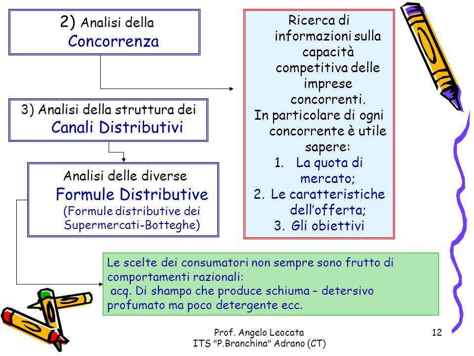 2) Analisi della Concorrenza