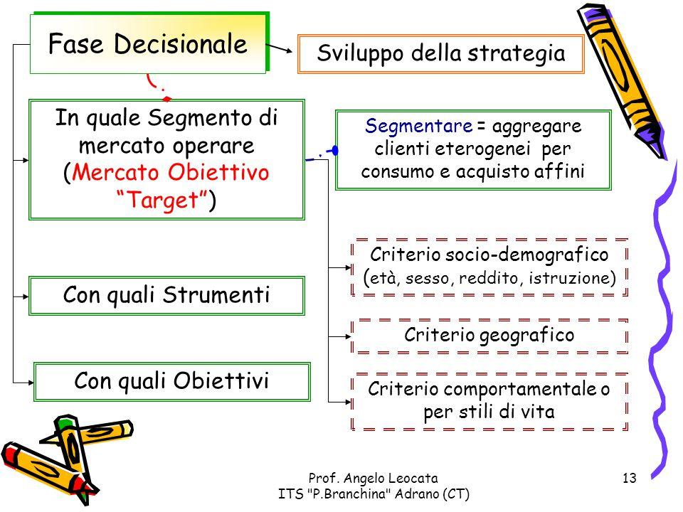 Fase Decisionale Sviluppo della strategia