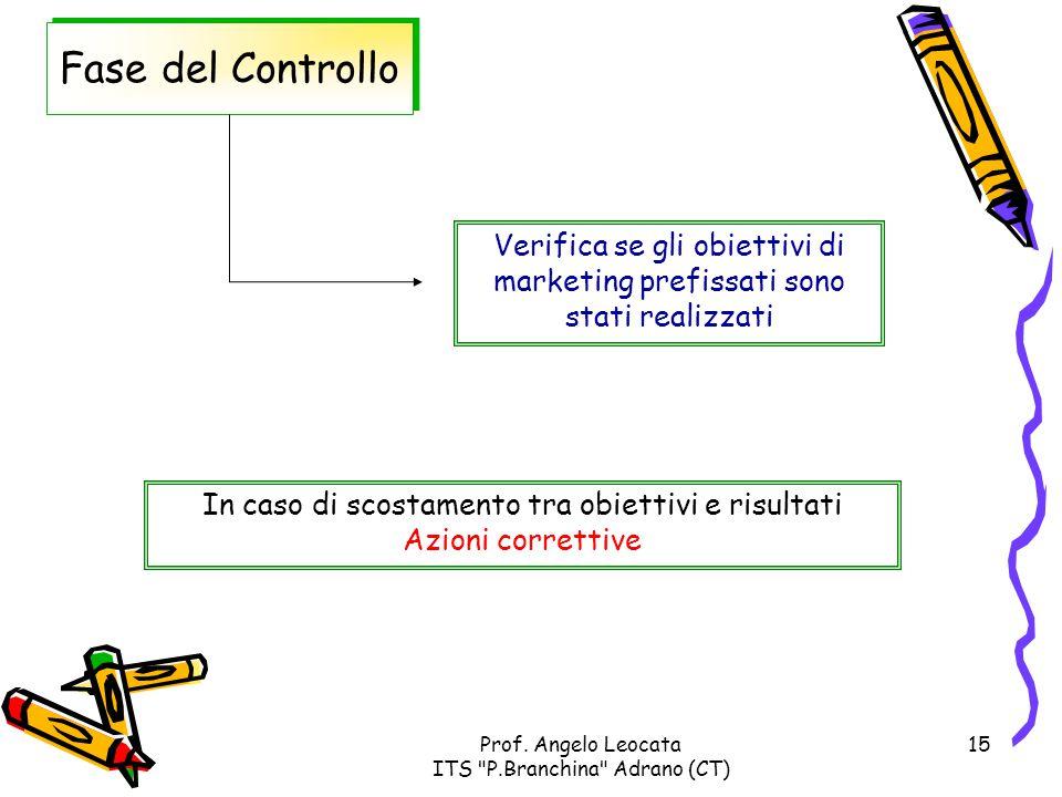 Fase del Controllo Verifica se gli obiettivi di marketing prefissati sono stati realizzati. In caso di scostamento tra obiettivi e risultati.