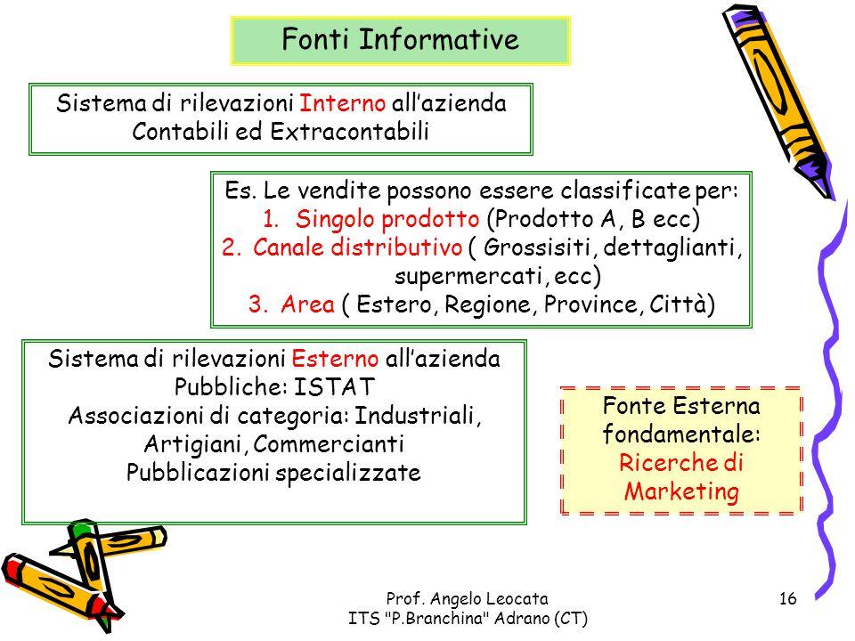 Fonti Informative Sistema di rilevazioni Interno all'azienda