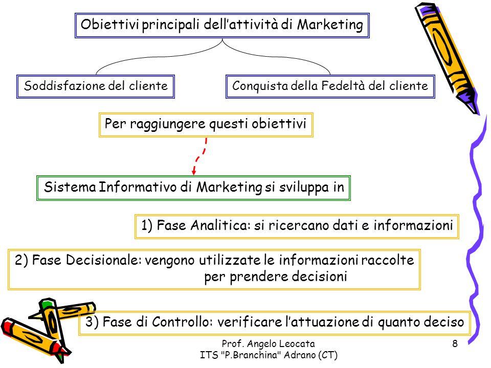 Obiettivi principali dell'attività di Marketing