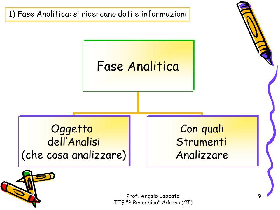 1) Fase Analitica: si ricercano dati e informazioni