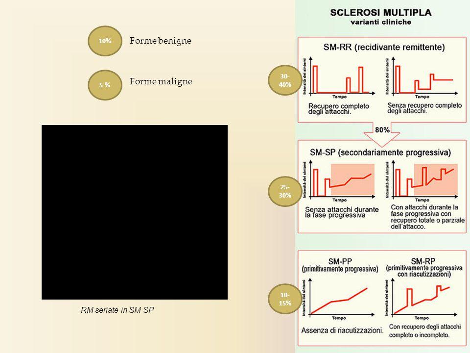 Forme benigne Forme maligne RM seriate in SM SP 10% 30-40% 5 % 25-30%