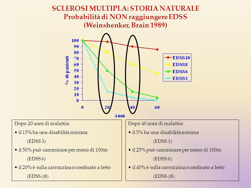 SCLEROSI MULTIPLA: STORIA NATURALE Probabilità di NON raggiungere EDSS