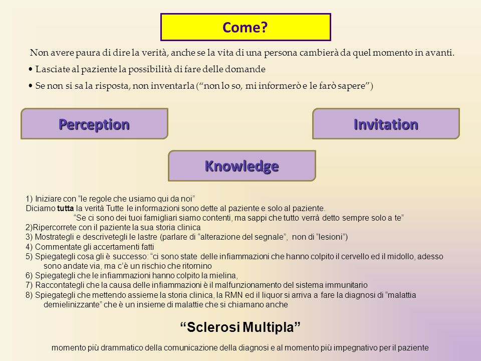 Come Perception Invitation Knowledge