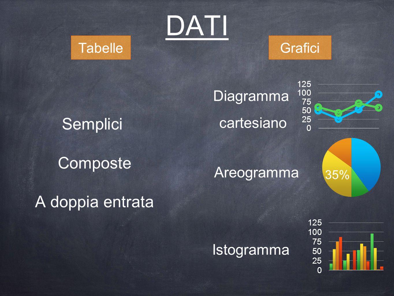 DATI Semplici Composte A doppia entrata Diagramma cartesiano