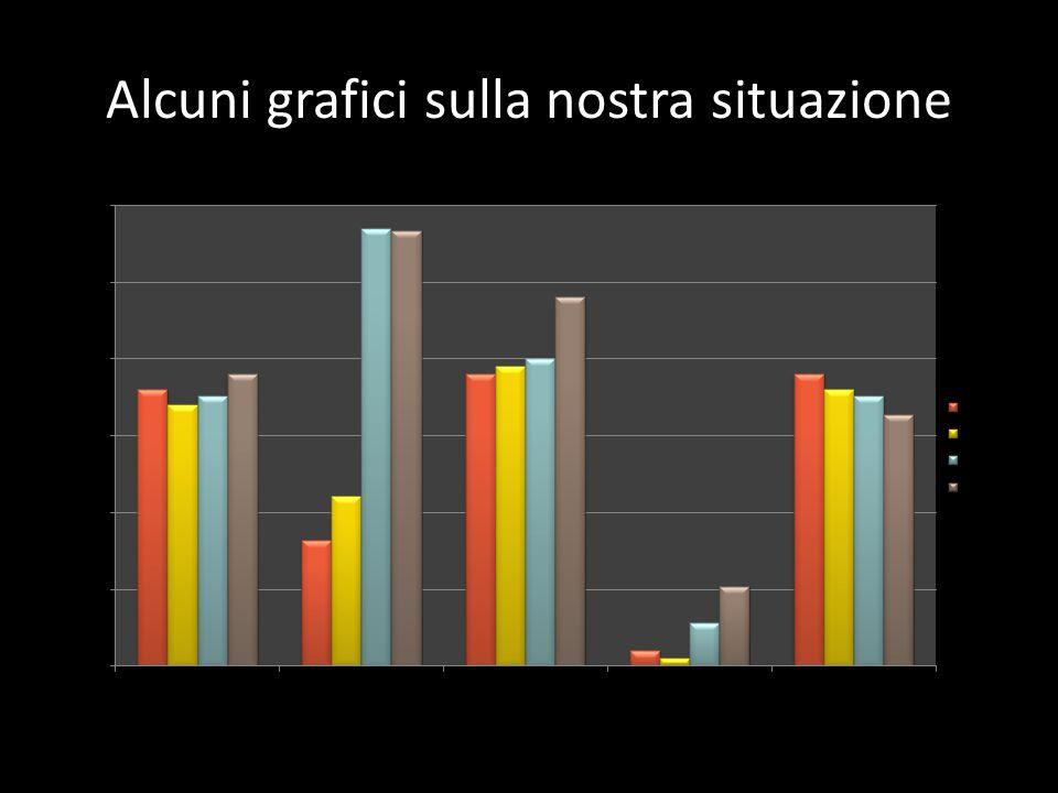 Alcuni grafici sulla nostra situazione