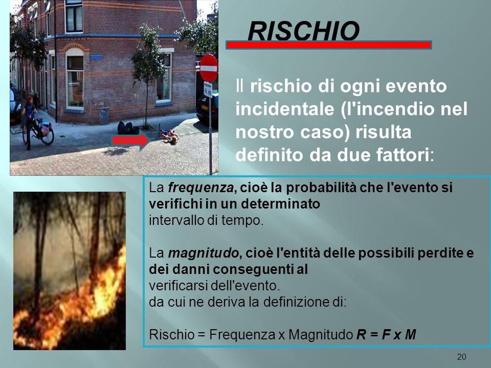 RISCHIO Il rischio di ogni evento incidentale (l incendio nel nostro caso) risulta definito da due fattori: