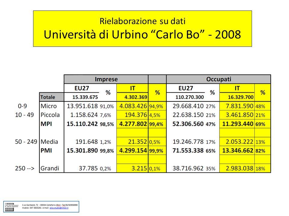 Rielaborazione su dati Università di Urbino Carlo Bo - 2008